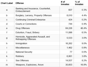 bop crime statistics