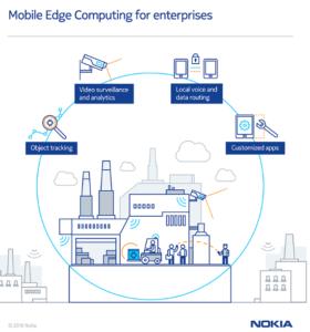 nokia mobile edge computing