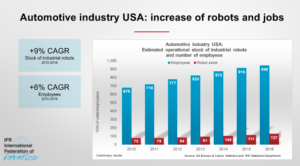 international federation of robots study