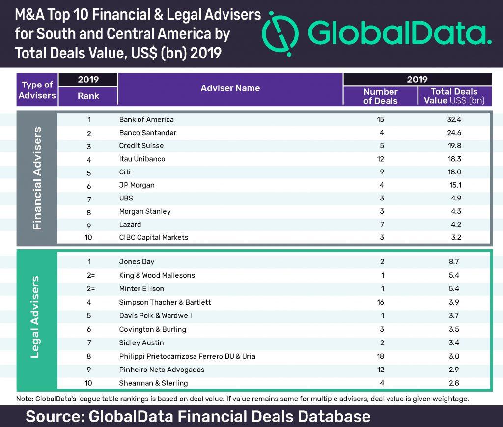 Top 10 GlobalData Financial Deals Database