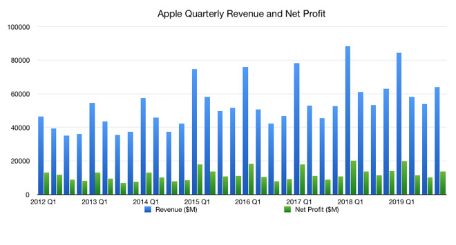 Apple Earning Reports Q1 2020: What to expect? 1