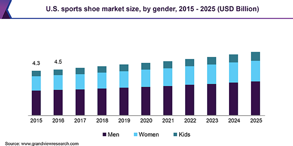 us sports shoes market
