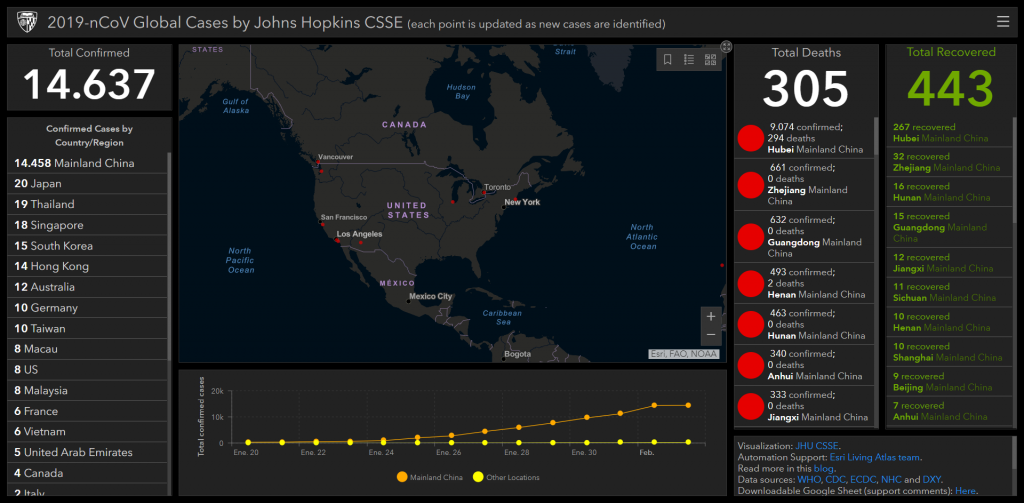 US Influenza Data Coronavirus