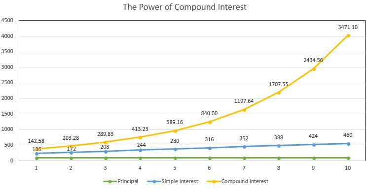 power of compound interest