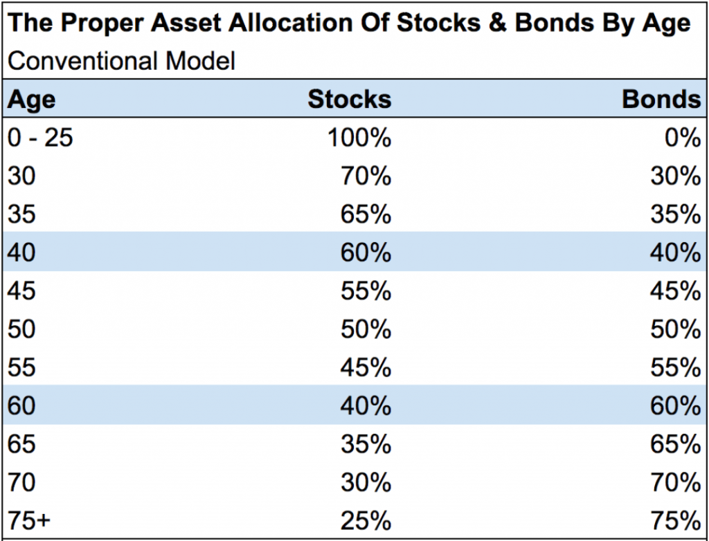 stocks vs bonds